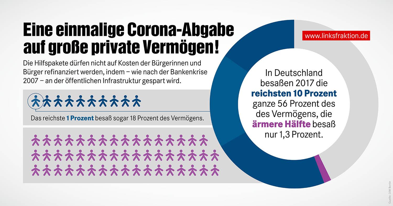 Infografik Corona-Abgabe